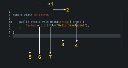 Identifiers in Java