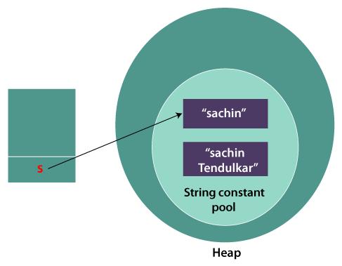 Immutable String in Java
