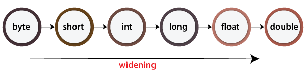 Implicitly Typecasting in Java