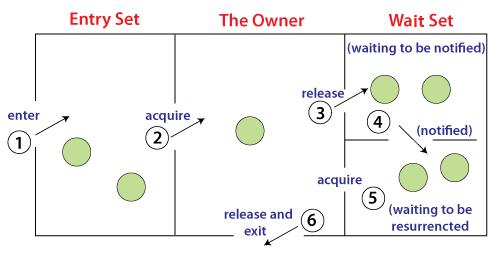 inter thread communication in java