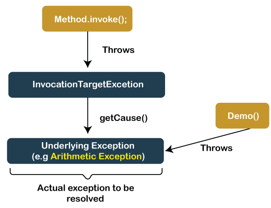 InvocationTargetException