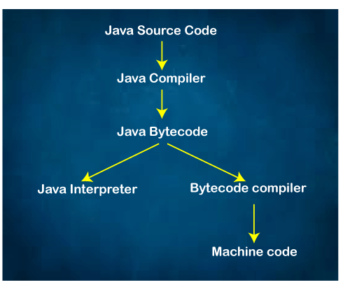 Is Java Interpreted or Compiled