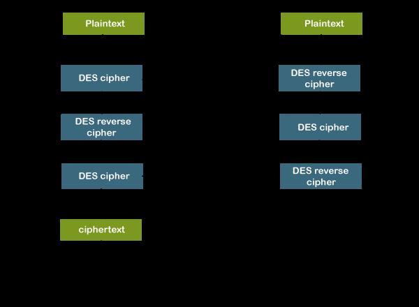 Java Code for DES