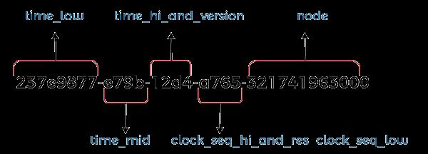 Java Generate UUID