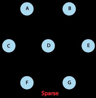 Java Graph