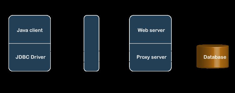Java HTTP Proxy Server