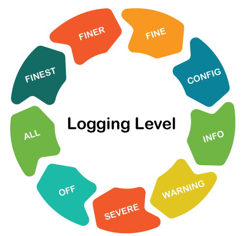 Java Logger