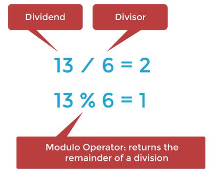 Java Modulo