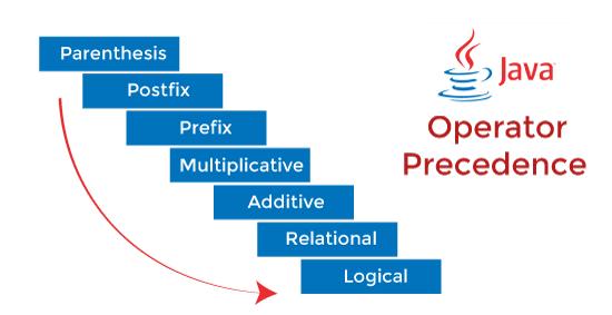 Java Operator Precedence