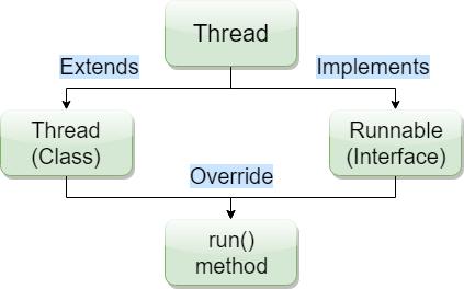 Java Runnable Interface