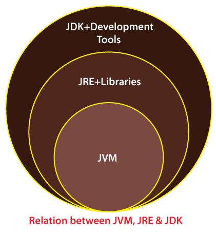 A Java Runtime Environment JRE Or JDK Must Be Available