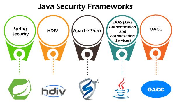 Java Security Framework