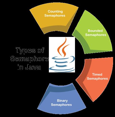 Java Semaphore