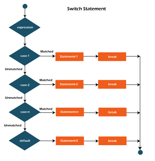 flow of switch statement in java