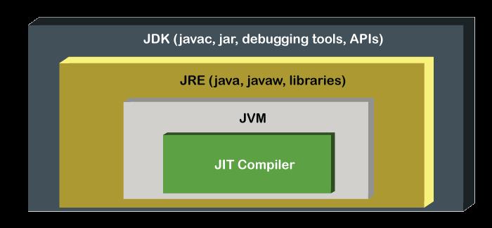 JIT in Java