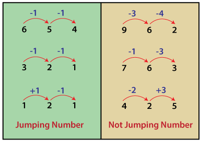 Jumping Number in Java