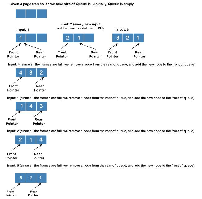 LRU Cache Implementation In Java