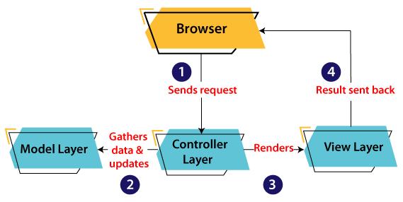 MVC Architecture in Java