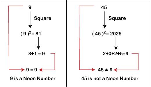 Neon Number in Java