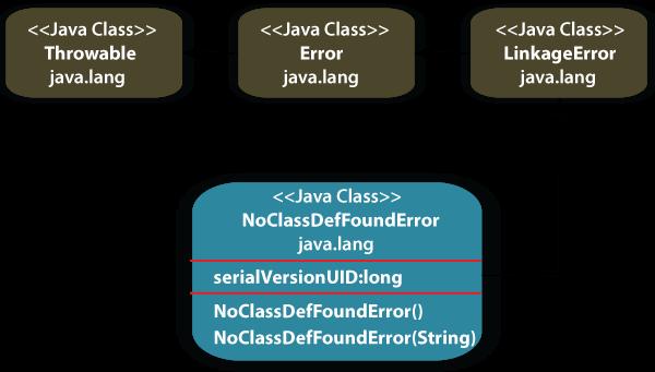 NoClassDefFoundError in Java