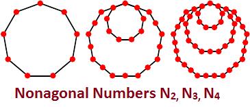 Nonagonal Number in Java
