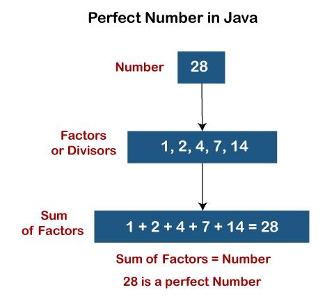 Perfect Number Program in Java
