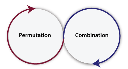 Permutation and Combination in Java