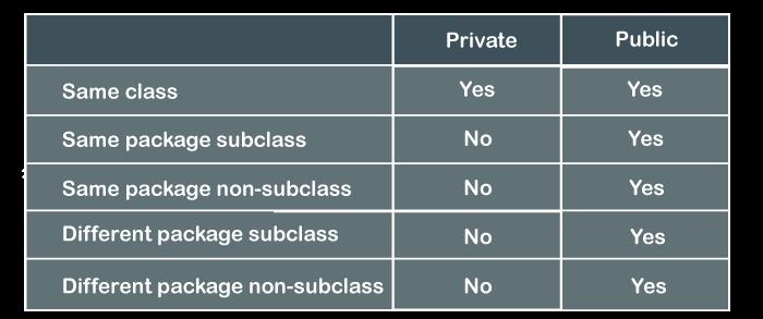 Public Vs Private Java
