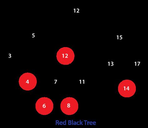 Red Black Tree Java