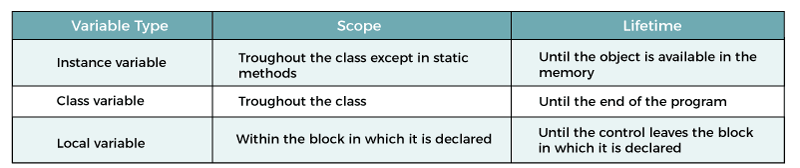 Scope of Variables in Java