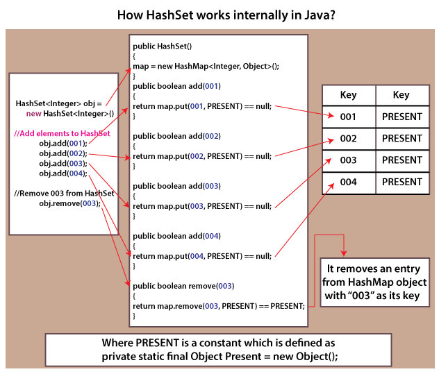 Set vs Map in Java