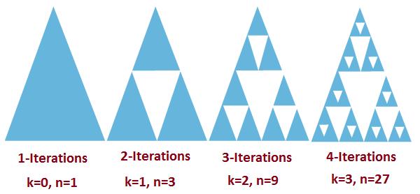 Sierpinski Number in Java
