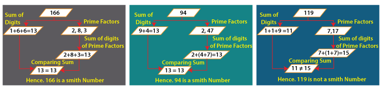 Smith Number in Java