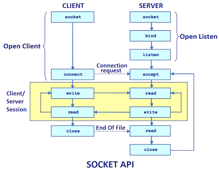 Java Socket Programming (Java Networking Tutorial) - javatpoint