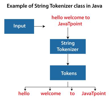 StringTokenizer in Java