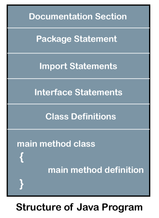 Structure of Java Program