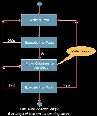 TDD Java