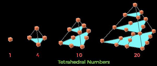 Tetrahedral Number in Java