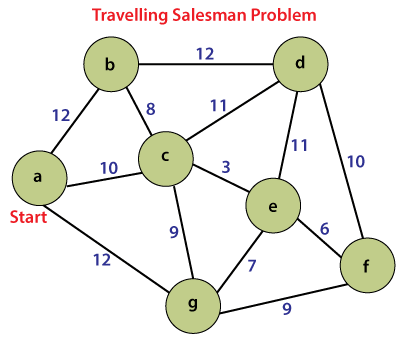 Travelling Salesman Problem in Java