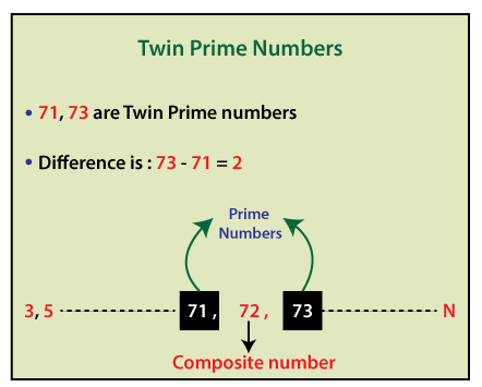 Twin Prime Numbers