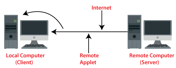 Types of Applets in Java