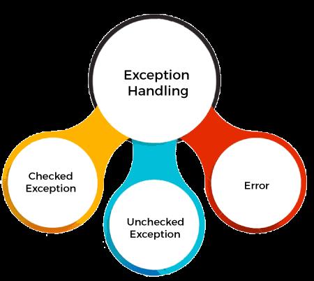 hierarchy of exception handling