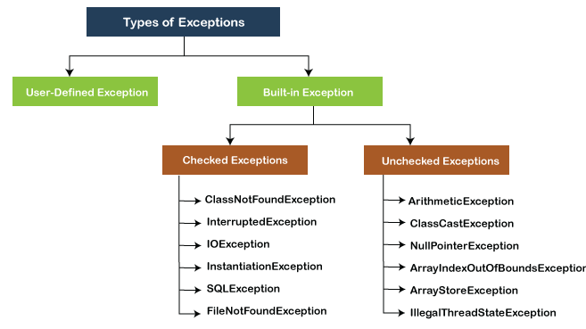 Types of Exception in Java