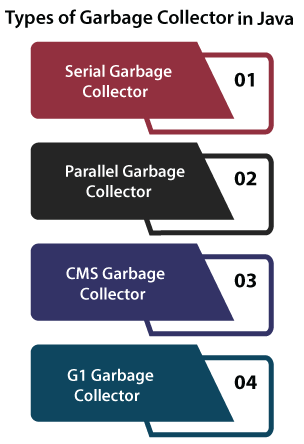 Types of Garbage Collector in Java