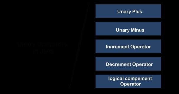 Unary Operators in Java