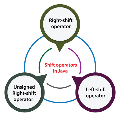 Unsigned Right Shift Operator in Java