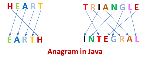 What is an anagram in Java