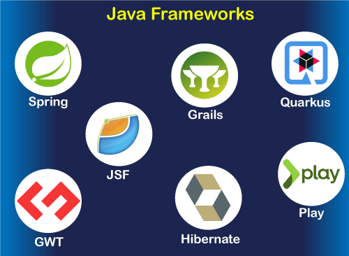 What is Framework in Java