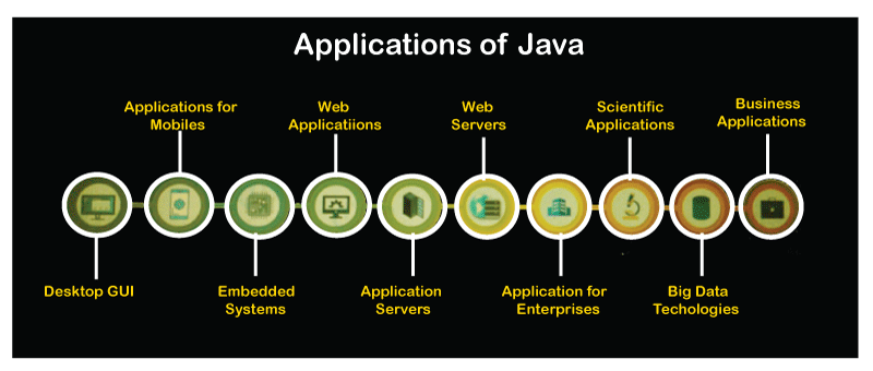 What is Java Used For?