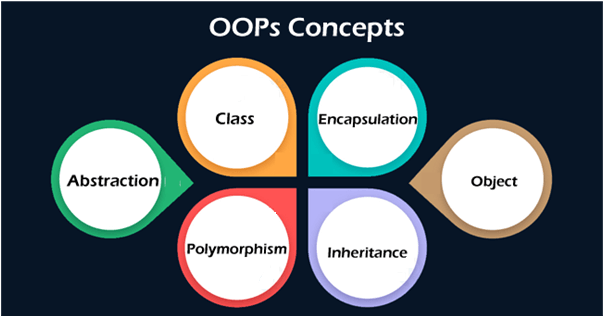 What is Object-Oriented Programming